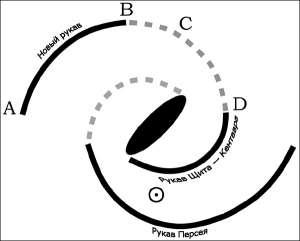 Классификация Млечного Пути - его, напомним, считают спиральной галактикой с перемычкой - позволяет сделать некоторые...