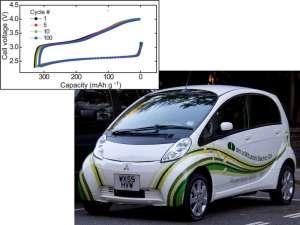 Производительность новой литий-воздушной батареи почти без изменений после 100 циклов заряда и разряда, который может служить хорошим стимулом для их последующего использования в электромобилях. График и фото с сайта http://news.sciencemag.org