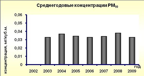 Динамика загрязнения атмосферного воздуха в городе Москве по данным автоматических станций контроля загрязнения атмосферы